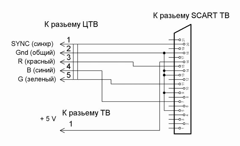 Подключение БК0010-01 к